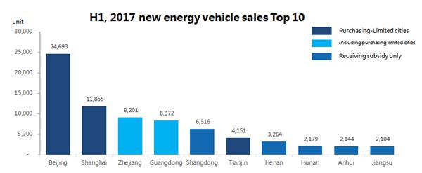 China New Energy Vehicle Market,August, 2017,new energy vehicle output,new energy vehicle market trend,China New Energy Vehicle Market,August, 2017,new energy vehicle output,new energy vehicle market trend