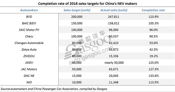 BYD NEV sales 2018, China NEV maker completion rate, China automotive news