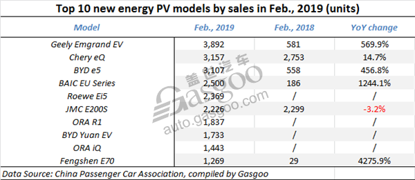 China Feb. new energy PV sales, China Feb. BEV sales, China Feb. PHEV sales, China automotive news