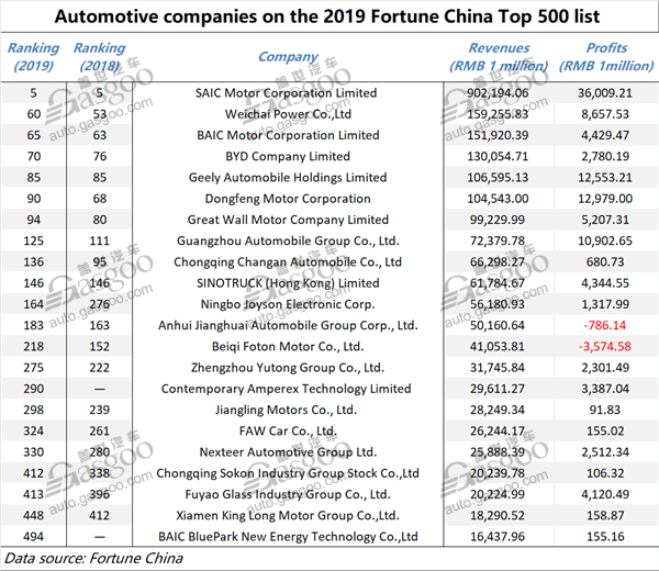2020 Fortune 500 List.22 Auto Related Companies Enter 2019 Fortune China Top 500