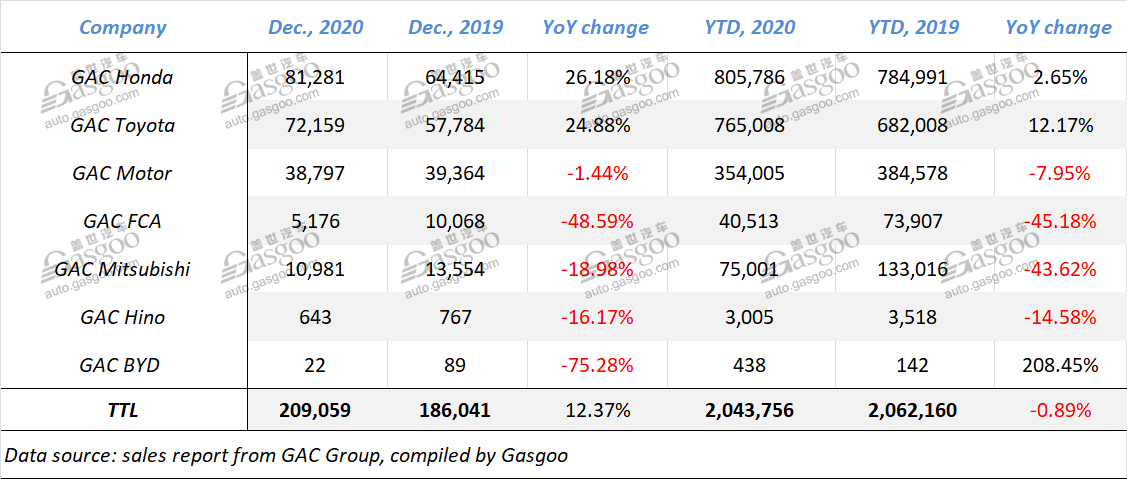 China automaker sales 2020, Geely auto sales 2020, China automotive news