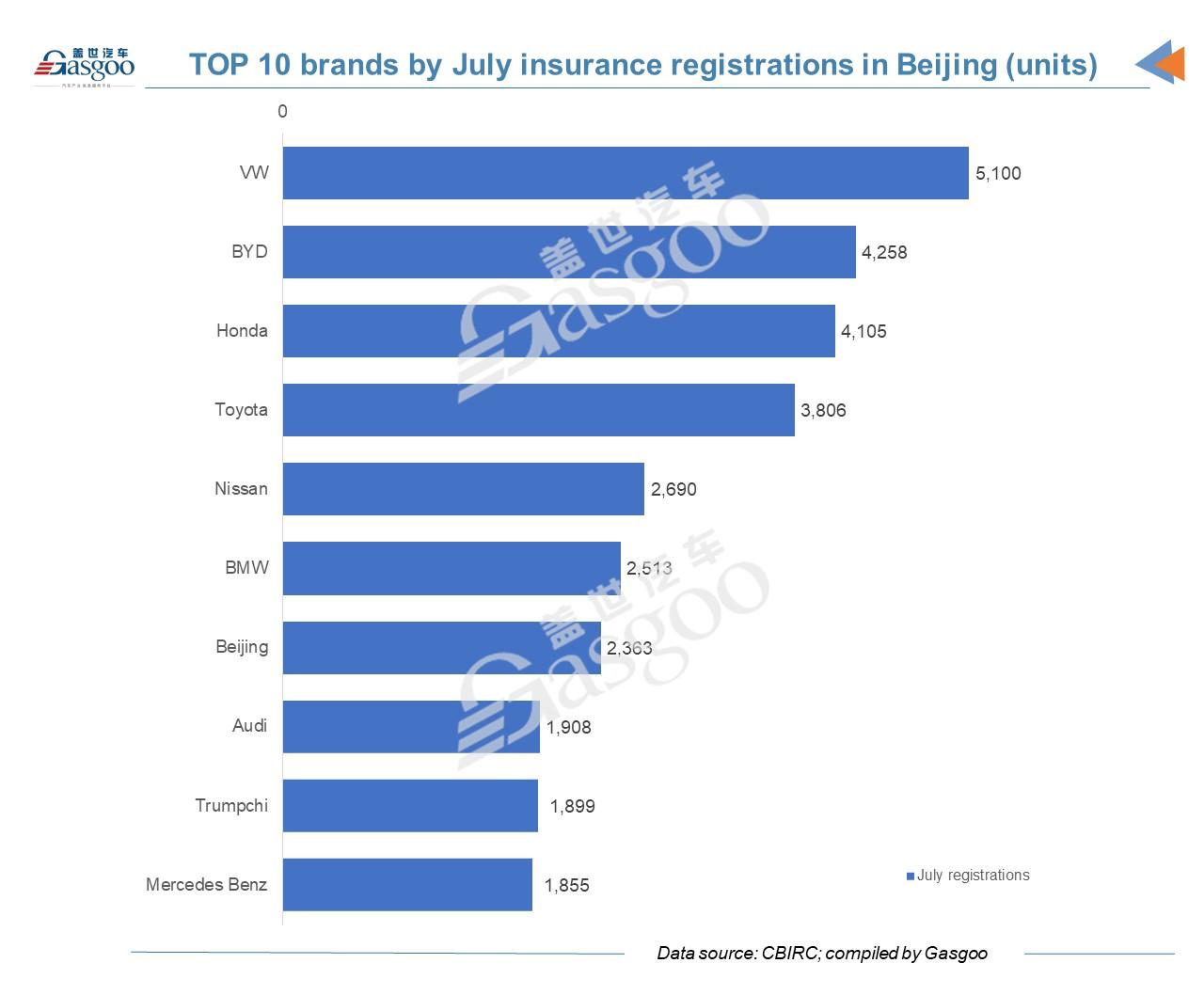 Car and CityBeijing vehicle sales, Beijing Electric vehicle sales