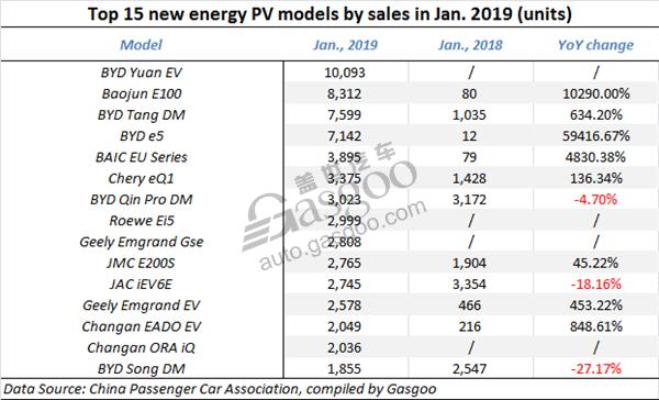 China NEV sales Jan. 2019, China BEV Jan. sales, China auto sales, China automotive news
