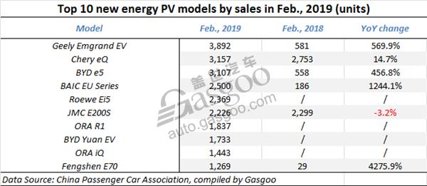 China Feb. new energy PV sales, China Feb. BEV sales, China Feb. PHEV sales, China automotive news